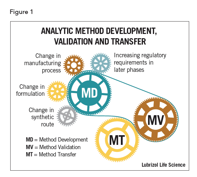 figure1-Analytical-Method-Development-Validation